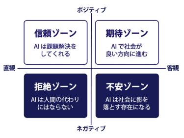 【ロボスタ掲載】 AI への拒否感は若い世代の方が強い!日本科学未来館「ハロー!AI社会 ~人工知能で何したい?」アンケート結果を発表