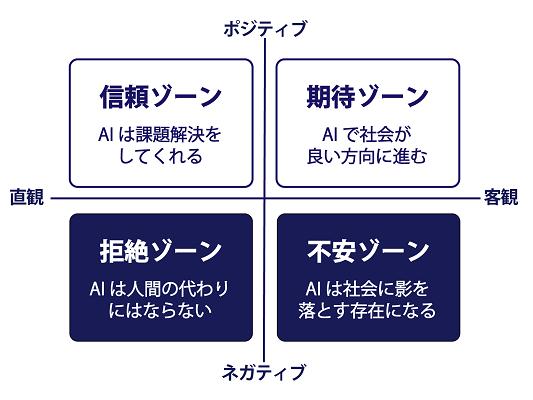 2020年2月3日(月)~2月24日(月)に実施したアンケート 「ハロー!AI社会~人工知能で何したい?」 で集まった多くの声を元に、アンケート結果と、人工知能に対する多様な意見を集めた「みんなでつくるAIマップ」を作成しました。このアンケート結果とマップがWEBメディア「ロボスタ」に掲載されました。